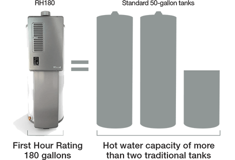 rinnai hybrid tankless water heater dealer and repair | dallas ft worth