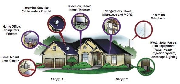 whole-house-electrical-power-and-lightning-surge-protection-risk-areas