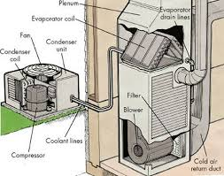 The Difference Between Evaporator Coil Amp Condenser Coil